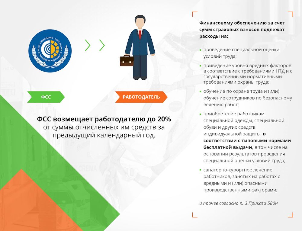 Read more about the article Возмещение средств из ФСС